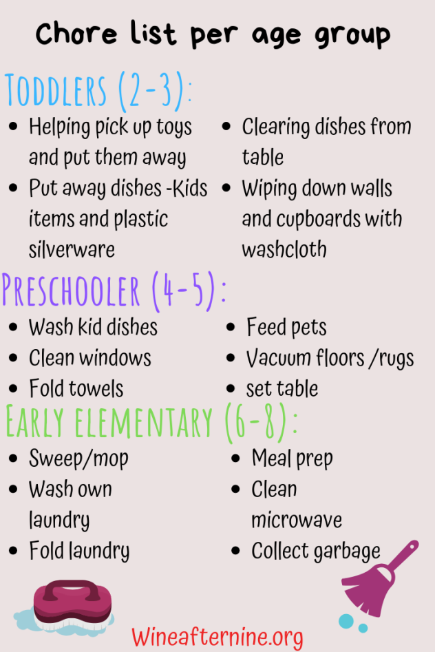 Chore list per age group (1)